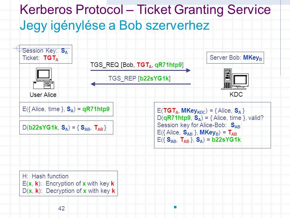 42 User Alice KDC E({ Alice, time }, S A ) = qR71htp9 Kerberos Protocol – Ticket Granting Service Jegy igénylése a Bob szerverhez TGS_REQ [Bob, TGT A,