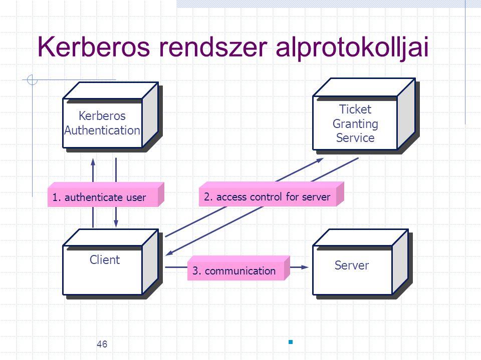 46 Kerberos rendszer alprotokolljai Kerberos Authentication Ticket Granting Service Client Server 1. authenticate user 2. access control for server 3.