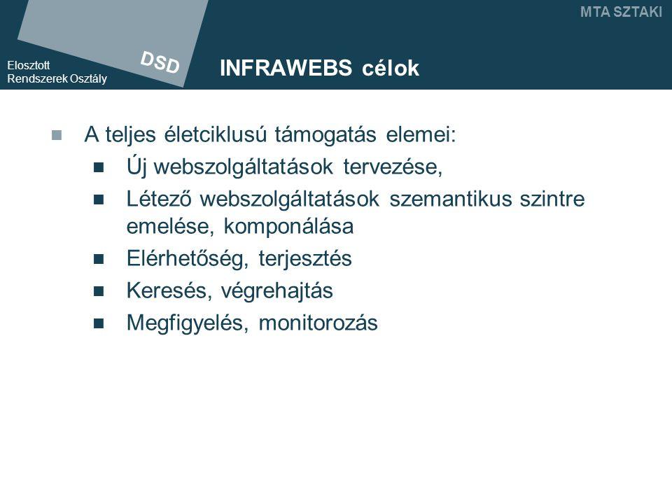 DSD Elosztott Rendszerek Osztály MTA SZTAKI INFRAWEBS célok A teljes életciklusú támogatás elemei: Új webszolgáltatások tervezése, Létező webszolgáltatások szemantikus szintre emelése, komponálása Elérhetőség, terjesztés Keresés, végrehajtás Megfigyelés, monitorozás