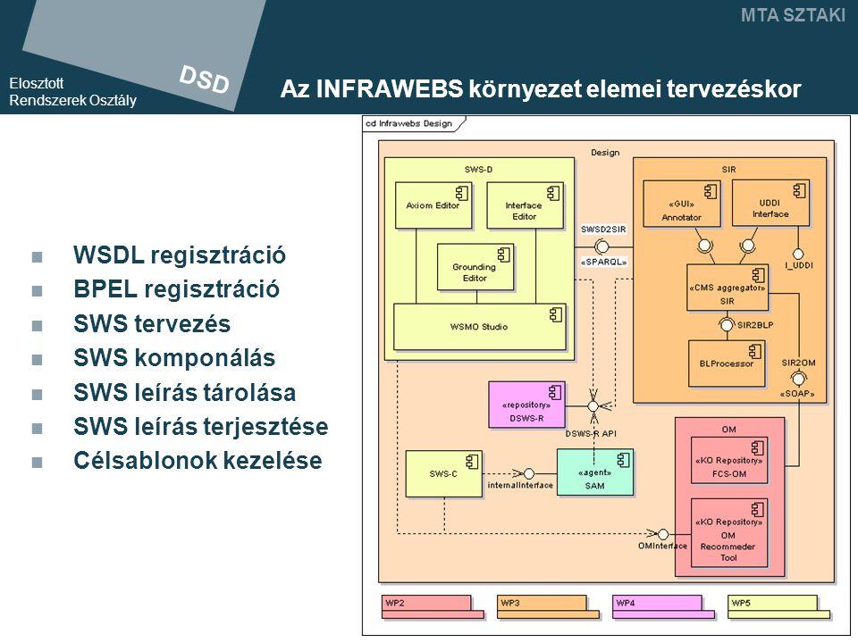 DSD Elosztott Rendszerek Osztály MTA SZTAKI Az INFRAWEBS környezet elemei tervezéskor WSDL regisztráció BPEL regisztráció SWS tervezés SWS komponálás SWS leírás tárolása SWS leírás terjesztése Célsablonok kezelése