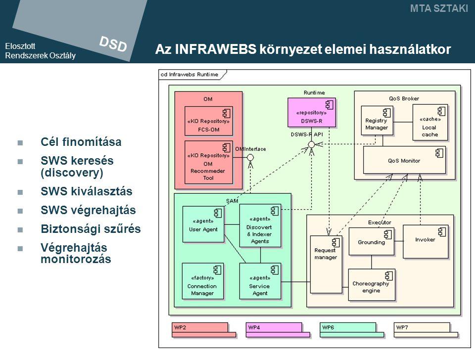 DSD Elosztott Rendszerek Osztály MTA SZTAKI Az INFRAWEBS környezet elemei használatkor Cél finomítása SWS keresés (discovery) SWS kiválasztás SWS végrehajtás Biztonsági szűrés Végrehajtás monitorozás