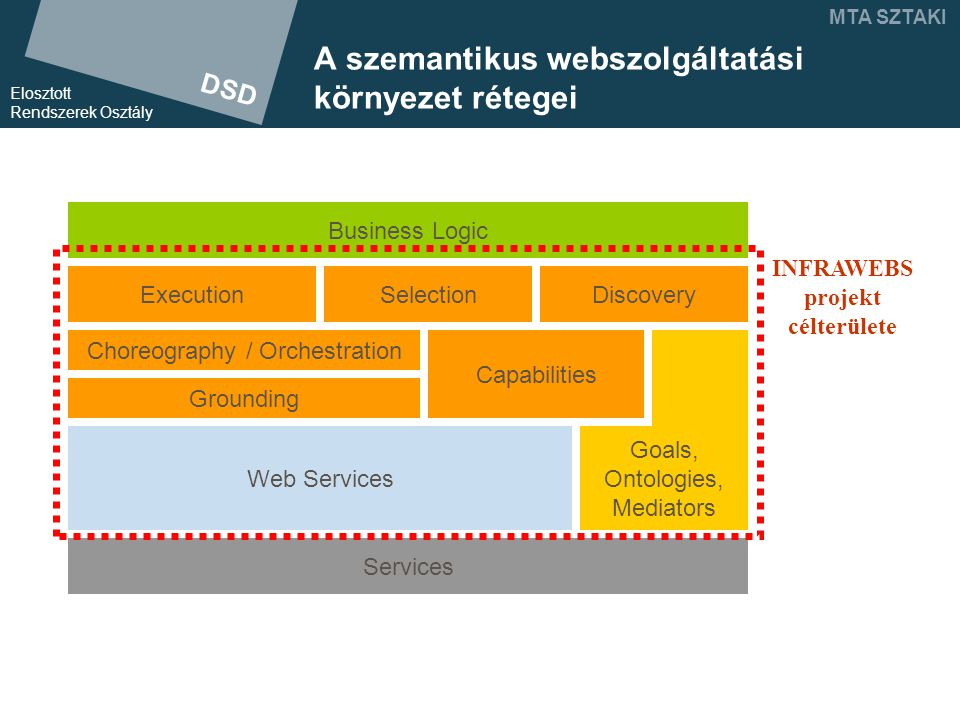 DSD Elosztott Rendszerek Osztály MTA SZTAKI SAM (Service Access Middleware) architektúra SFS Application SWS Composer SWS Executor Service descriptions Reasoner Connection Manager (agent factory) SAM Goal templates User Agent Execution Control Discovery Component Ontologies SWS Repository SFS Catalogue (WS Registry) Internal SWS index Indexer SFS use case