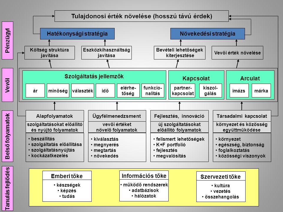 Tulajdonosi érték növelése (hosszú távú érdek) Hatékonysági stratégiaNövekedési stratégia Költség struktúra javítása Eszközkihasználtság javítása Bevé