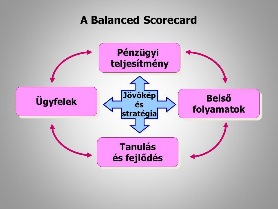 Pénzügyi teljesítmény Pénzügyi teljesítmény Jövőkép és stratégia Jövőkép és stratégia Ügyfelek Belső folyamatok Belső folyamatok Tanulás és fejlődés T