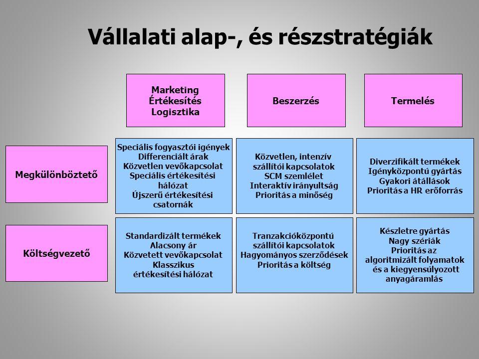 Vállalati alap-, és részstratégiák Marketing Értékesítés Logisztika BeszerzésTermelés Megkülönböztető Speciális fogyasztói igények Differenciált árak