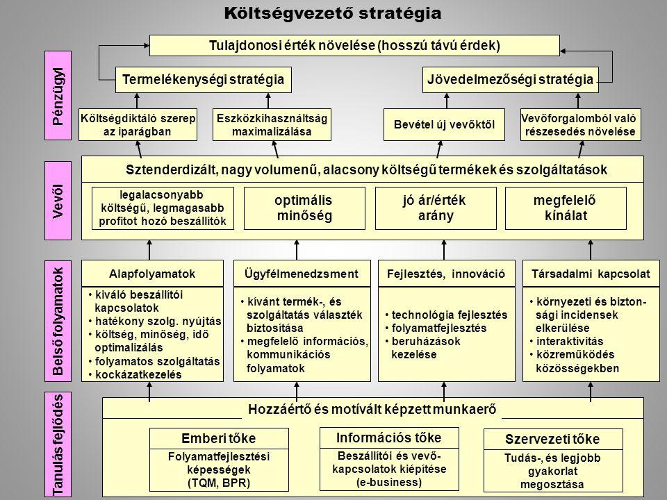 Tulajdonosi érték növelése (hosszú távú érdek) Termelékenységi stratégiaJövedelmezőségi stratégia Költségdiktáló szerep az iparágban Eszközkihasználts