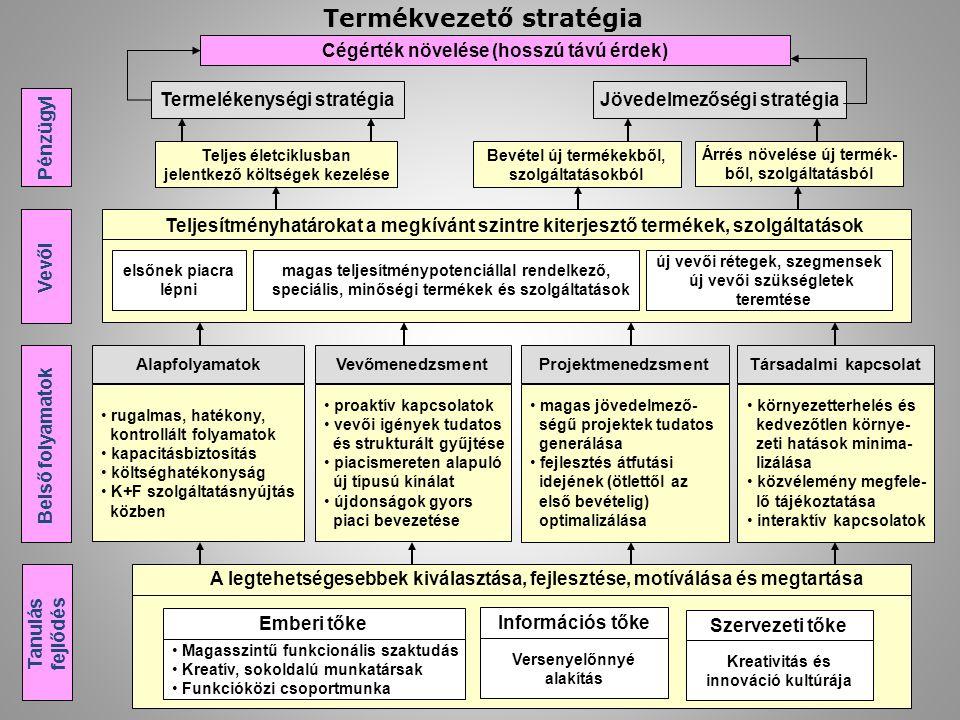 Cégérték növelése (hosszú távú érdek) Termelékenységi stratégiaJövedelmezőségi stratégia Teljes életciklusban jelentkező költségek kezelése Bevétel új