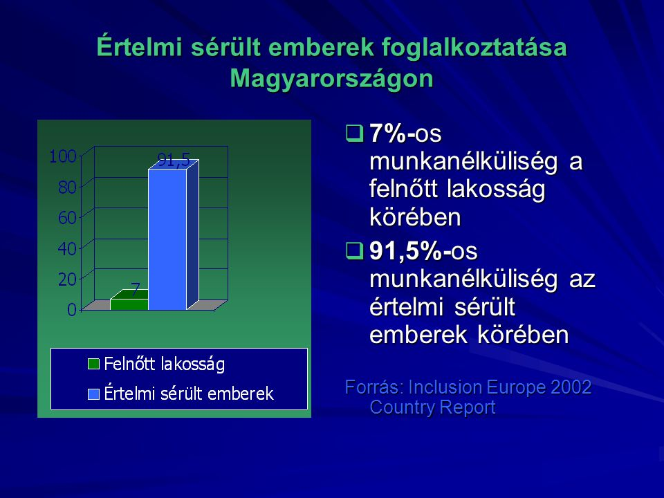 Értelmi sérült emberek foglalkoztatása Magyarországon  7%-os munkanélküliség a felnőtt lakosság körében  91,5%-os munkanélküliség az értelmi sérült emberek körében Forrás: Inclusion Europe 2002 Country Report