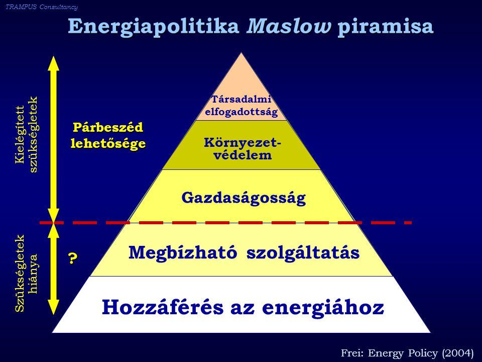 TRAMPUS Consultancy Hozzáférés az energiához Megbízható szolgáltatás Gazdaságosság Környezet- védelem Társadalmi elfogadottság Szükségletek hiánya Kielégített szükségletek Párbeszédlehetősége Energiapolitika Maslow piramisa .