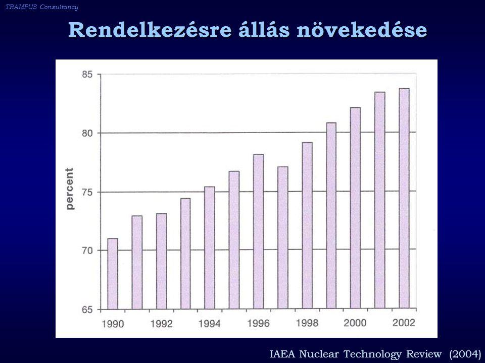 TRAMPUS Consultancy Rendelkezésre állás növekedése IAEA Nuclear Technology Review (2004)