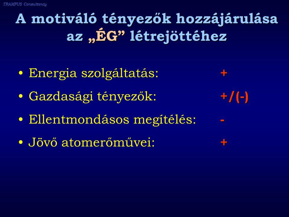 """TRAMPUS Consultancy A motiváló tényezők hozzájárulása az """"ÉG létrejöttéhez +Energia szolgáltatás: + +/(-)Gazdasági tényezők: +/(-) -Ellentmondásos megítélés: - +Jövő atomerőművei: +"""