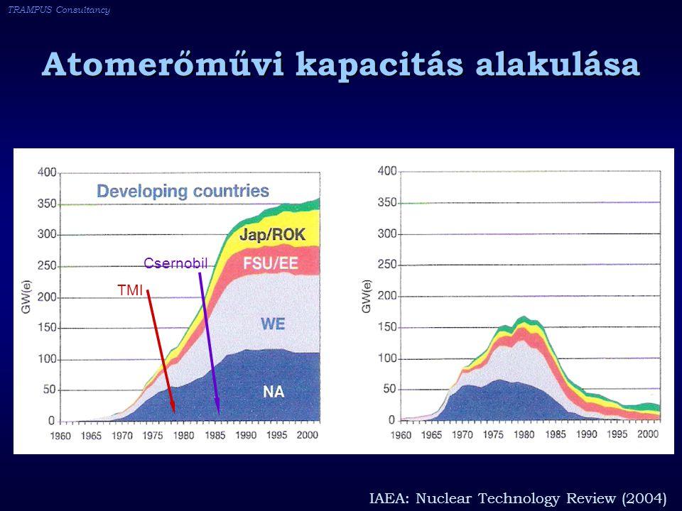 TRAMPUS Consultancy Atomerőművi kapacitás alakulása IAEA: Nuclear Technology Review (2004) TMI Csernobil
