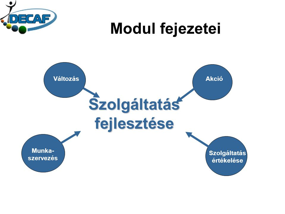 Akció Szolgáltatás értékelése Munka- szervezés Változás Szolgáltatás fejlesztése Modul fejezetei