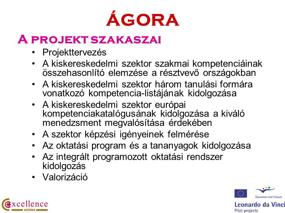 ÁGORA A projekt szakaszai Projekttervezés A kiskereskedelmi szektor szakmai kompetenciáinak összehasonlító elemzése a résztvevő országokban A kiskereskedelmi szektor három tanulási formára vonatkozó kompetencia-listájának kidolgozása A kiskereskedelmi szektor európai kompetenciakatalógusának kidolgozása a kiváló menedzsment megvalósítása érdekében A szektor képzési igényeinek felmérése Az oktatási program és a tananyagok kidolgozása Az integrált programozott oktatási rendszer kidolgozás Valorizáció