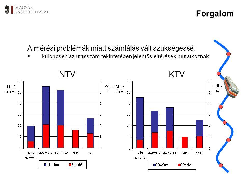 A mérési problémák miatt számlálás vált szükségessé:  különösen az utasszám tekintetében jelentős eltérések mutatkoznak NTVKTV