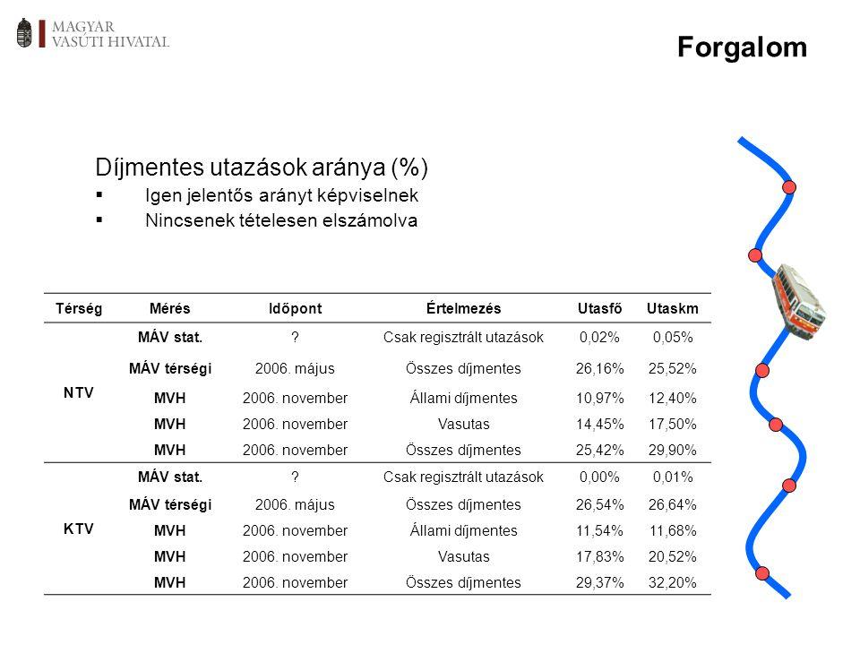TérségMérésIdőpontÉrtelmezésUtasfőUtaskm NTV MÁV stat.?Csak regisztrált utazások0,02%0,05% MÁV térségi2006. májusÖsszes díjmentes26,16%25,52% MVH2006.