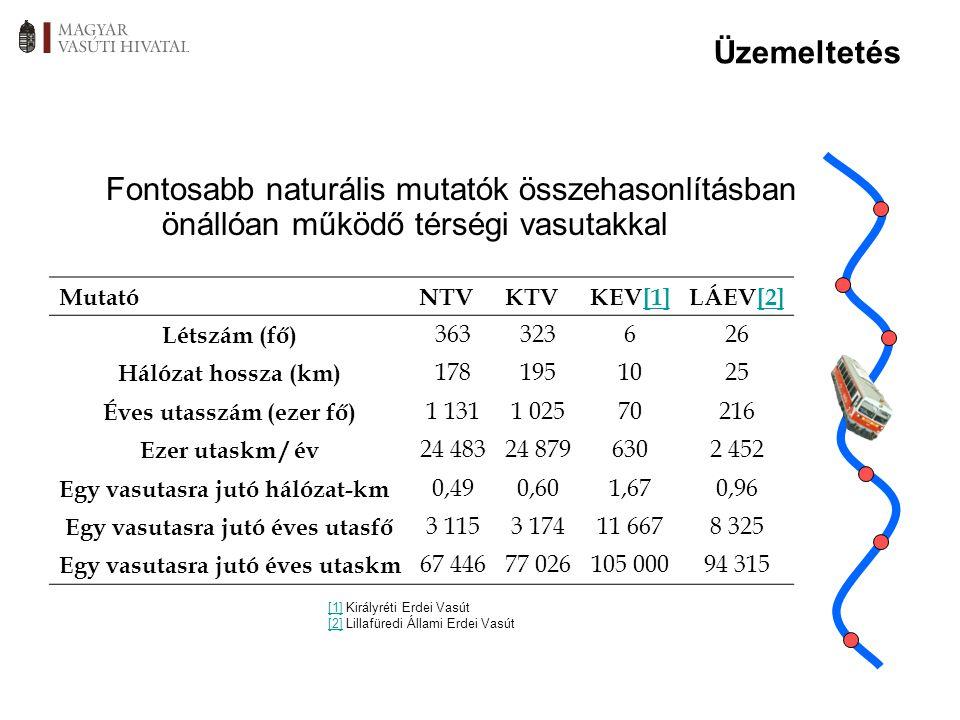 Üzemeltetés Fontosabb naturális mutatók összehasonlításban önállóan működő térségi vasutakkal MutatóNTVKTVKEV[1][1]LÁEV[2][2] Létszám (fő) 363323626 H