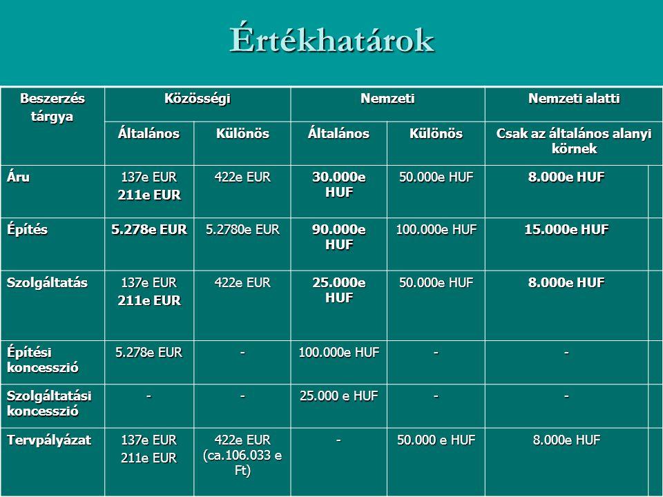 Értékhatárok BeszerzéstárgyaKözösségiNemzeti Nemzeti alatti ÁltalánosKülönösÁltalánosKülönös Csak az általános alanyi körnek Áru 137e EUR 211e EUR 422