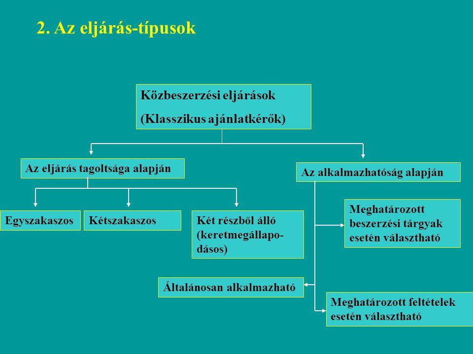 Közbeszerzési eljárások (Klasszikus ajánlatkérők) Az eljárás tagoltsága alapján Az alkalmazhatóság alapján EgyszakaszosKétszakaszosKét részből álló (k