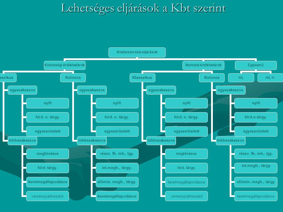 Lehetséges eljárások a Kbt szerint Lehetséges eljárások a Kbt szerint Közbeszerzési eljárások Közösségi értékhatárok Klasszikus egyszakaszos nyílt hir