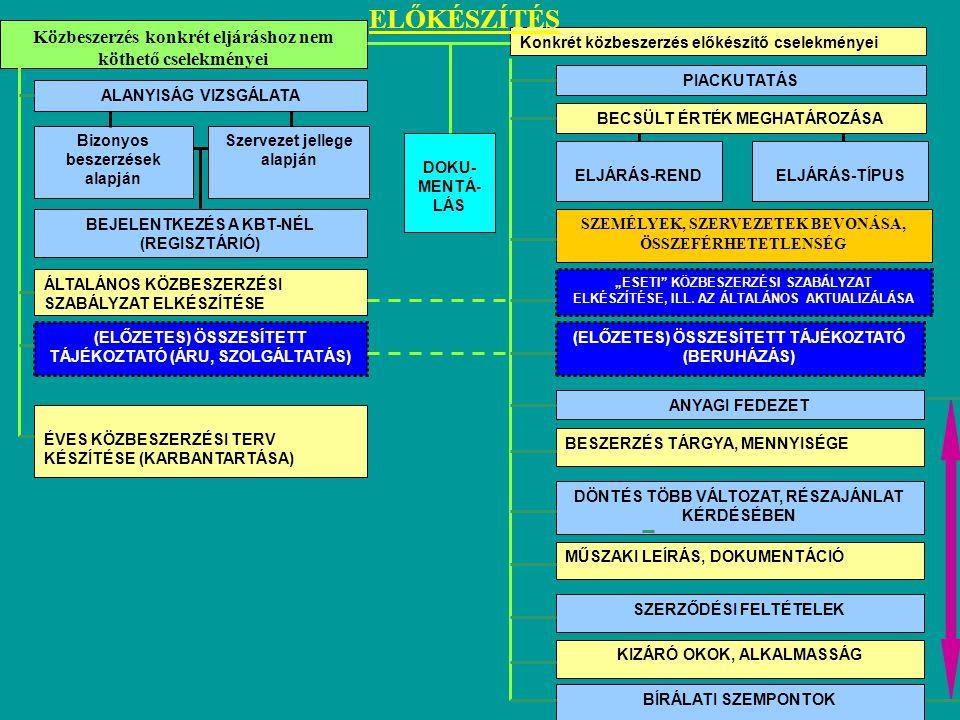 Közbeszerzés konkrét eljáráshoz nem köthető cselekményei Konkrét közbeszerzés előkészítő cselekményei ALANYISÁG VIZSGÁLATA Szervezet jellege alapján B