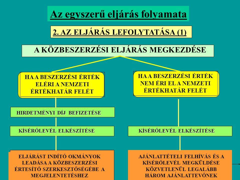 Az egyszerű eljárás folyamata 2. AZ ELJÁRÁS LEFOLYTATÁSA (1) HIRDETMÉNYI DÍJ BEFIZETÉSE KÍSÉRŐLEVÉL ELKÉSZÍTÉSE ELJÁRÁST INDÍTÓ OKMÁNYOK LEADÁSA A KÖZ
