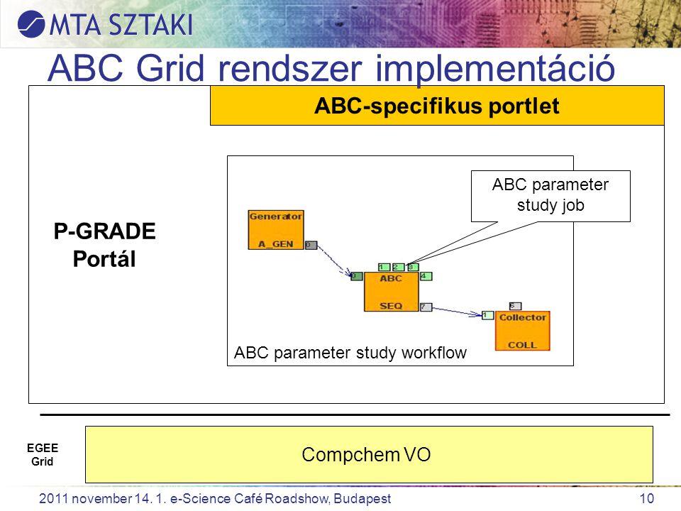 10 2011 november 14. 1. e-Science Café Roadshow, Budapest P-GRADE Portál ABC-specifikus portlet Compchem VO EGEE Grid ABC Grid rendszer implementáció