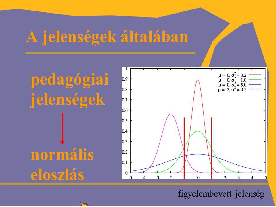 P pedagógiai jelenségek normális eloszlás A jelenségek általában figyelembevett jelenség