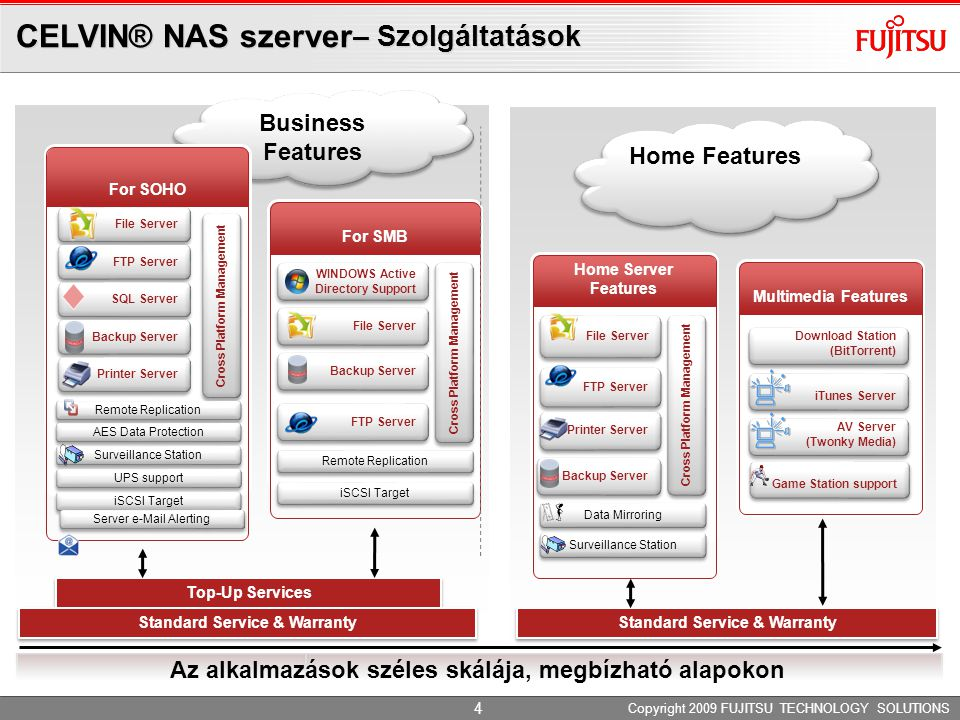 Home Features Business Features CELVIN® NAS szerver – Szolgáltatások Copyright 2009 FUJITSU TECHNOLOGY SOLUTIONS 4 For SOHO For SMB Home Server Featur