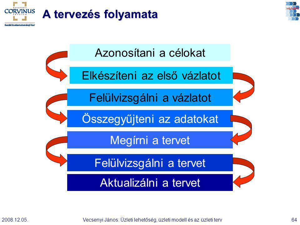 2008.12.05.Vecsenyi János: Üzleti lehetőség, üzleti modell és az üzleti terv64 A tervezés folyamata Azonosítani a célokat Elkészíteni az első vázlatot