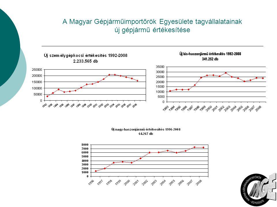 3 Személygépkocsik értékesítési darabszámának alakulása, kategóriák szerint, 2007-2008-2009.