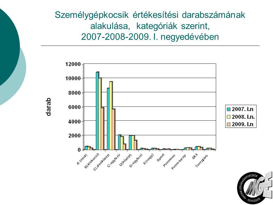 3 Személygépkocsik értékesítési darabszámának alakulása, kategóriák szerint, 2007-2008-2009. I. negyedévében