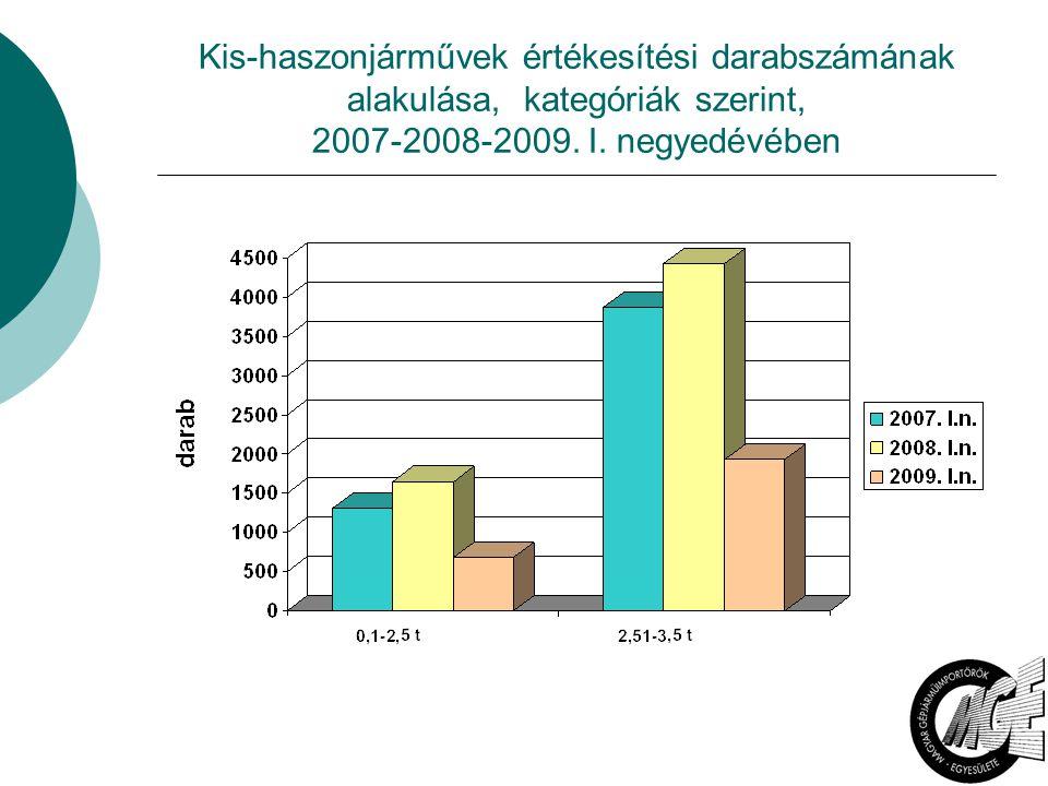 4 Kis-haszonjárművek értékesítési darabszámának alakulása, kategóriák szerint, 2007-2008-2009. I. negyedévében