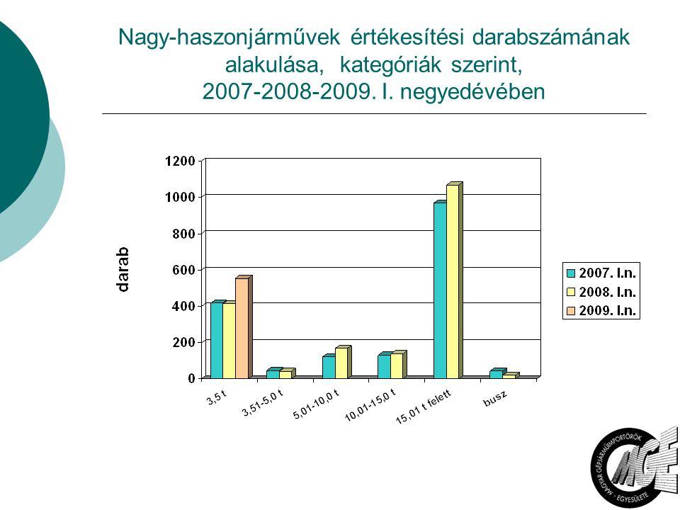 5 Nagy-haszonjárművek értékesítési darabszámának alakulása, kategóriák szerint, 2007-2008-2009. I. negyedévében