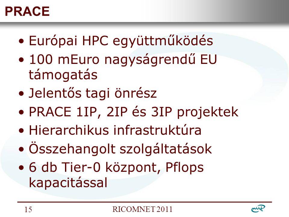Nemzeti Információs Infrastruktúra Fejlesztési Intézet RICOMNET 2011 15 PRACE Európai HPC együttműködés 100 mEuro nagyságrendű EU támogatás Jelentős tagi önrész PRACE 1IP, 2IP és 3IP projektek Hierarchikus infrastruktúra Összehangolt szolgáltatások 6 db Tier-0 központ, Pflops kapacitással