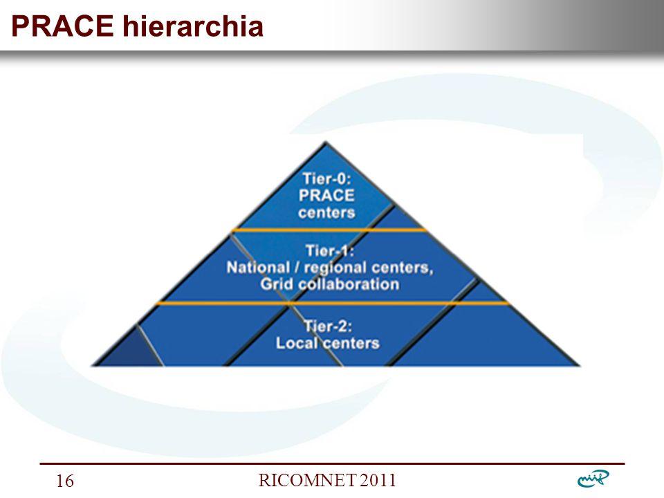 Nemzeti Információs Infrastruktúra Fejlesztési Intézet RICOMNET 2011 16 PRACE hierarchia