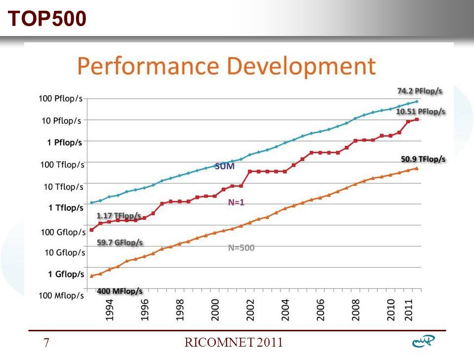Nemzeti Információs Infrastruktúra Fejlesztési Intézet RICOMNET 2011 7 TOP500