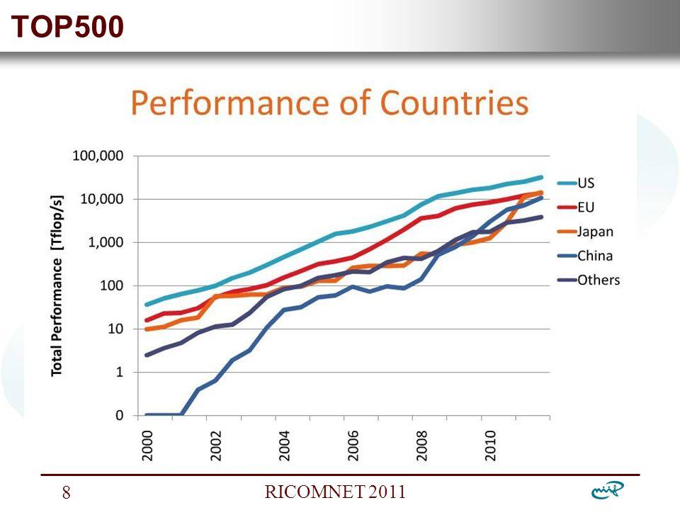 Nemzeti Információs Infrastruktúra Fejlesztési Intézet RICOMNET 2011 8 TOP500