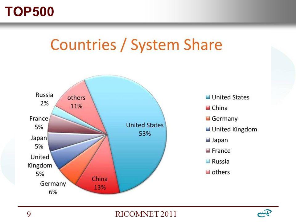 Nemzeti Információs Infrastruktúra Fejlesztési Intézet RICOMNET 2011 9 TOP500