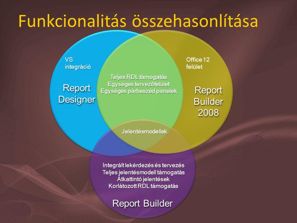 Funkcionalitás összehasonlítása ReportDesignerReportDesigner ReportBuilder2008ReportBuilder2008 Report Builder Teljes RDL támogatás Egységes tervezőfelület Egységes párbeszéd panelek Jelentésmodellek Office 12 felület VS integráció Integrált lekérdezés és tervezés Teljes jelentésmodell támogatás Átkattintó jelentések Korlátozott RDL támogatás