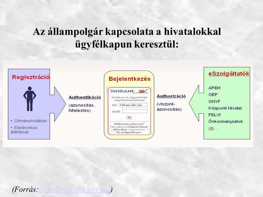 Az állampolgár kapcsolata a hivatalokkal ügyfélkapun keresztül: (Forrás:http://www.ekk.gov.hu/)http://www.ekk.gov.hu/