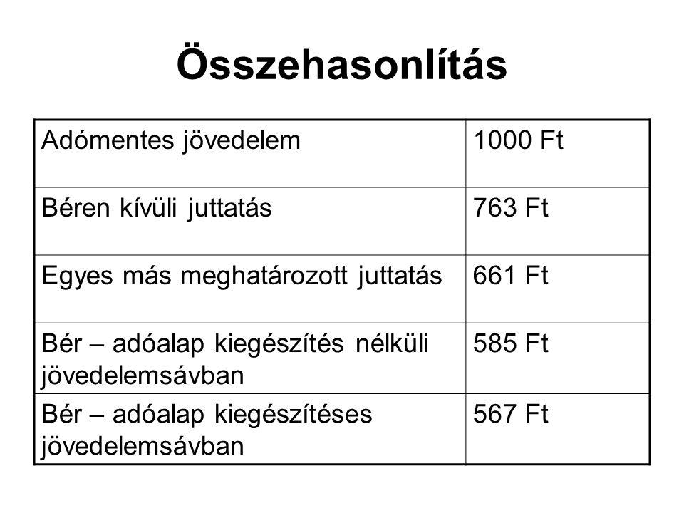 Összehasonlítás Adómentes jövedelem1000 Ft Béren kívüli juttatás763 Ft Egyes más meghatározott juttatás661 Ft Bér – adóalap kiegészítés nélküli jövede