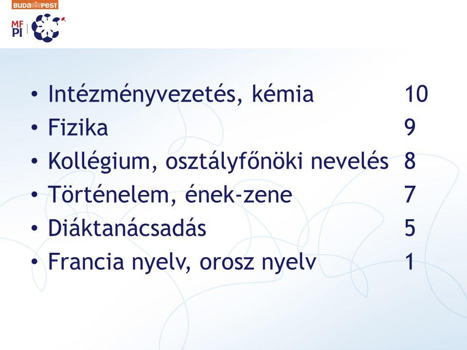 Intézményvezetés, kémia10 Fizika 9 Kollégium, osztályfőnöki nevelés8 Történelem, ének-zene7 Diáktanácsadás5 Francia nyelv, orosz nyelv1