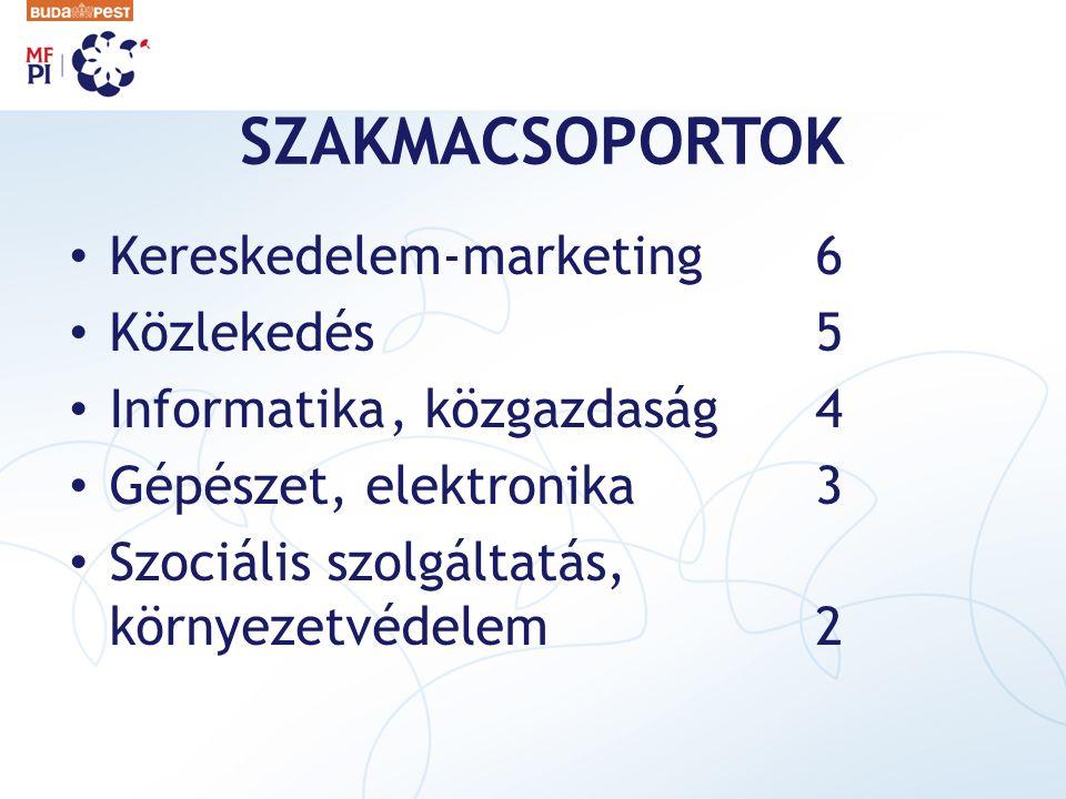 SZAKMACSOPORTOK Kereskedelem-marketing6 Közlekedés5 Informatika, közgazdaság4 Gépészet, elektronika3 Szociális szolgáltatás, környezetvédelem2