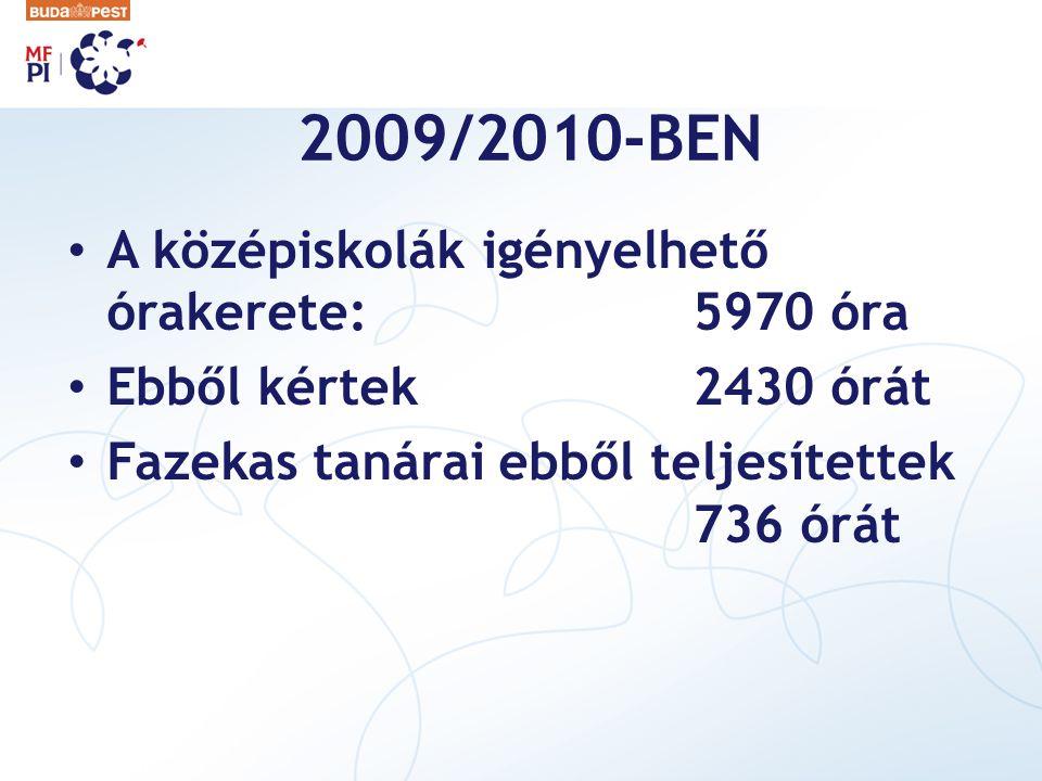 2009/2010-BEN A középiskolák igényelhető órakerete:5970 óra Ebből kértek2430 órát Fazekas tanárai ebből teljesítettek 736 órát