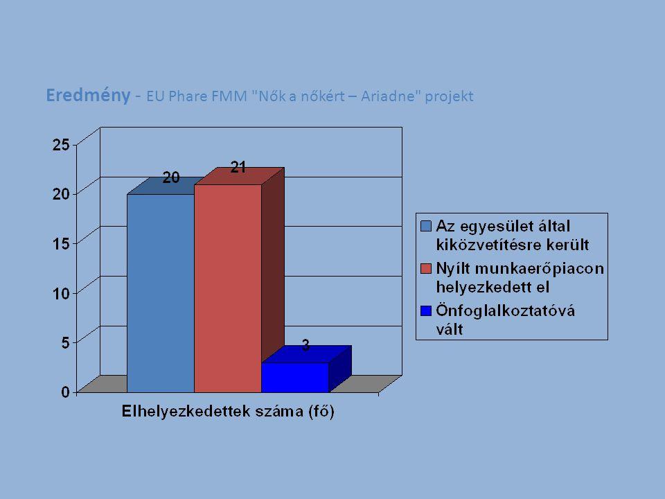 """KMRMK által kiírt pályázataink """"Dolgozzunk együtt """"Segítünk! """"Aktív régió Eredmények – 2010."""