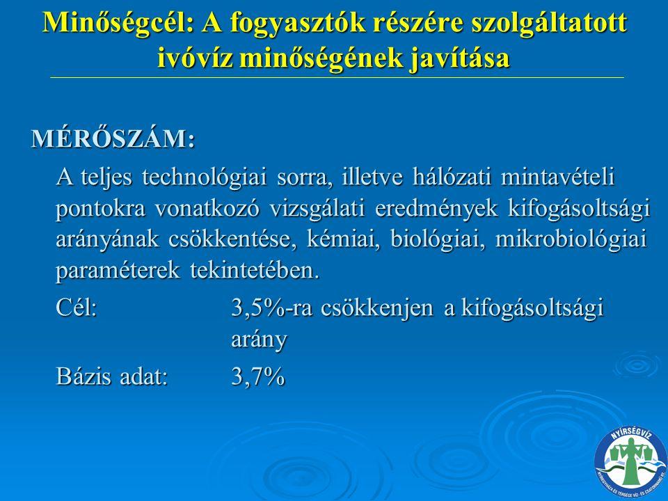 Minőségcél: A fogyasztók részére szolgáltatott ivóvíz minőségének javítása MÉRŐSZÁM: A teljes technológiai sorra, illetve hálózati mintavételi pontokr