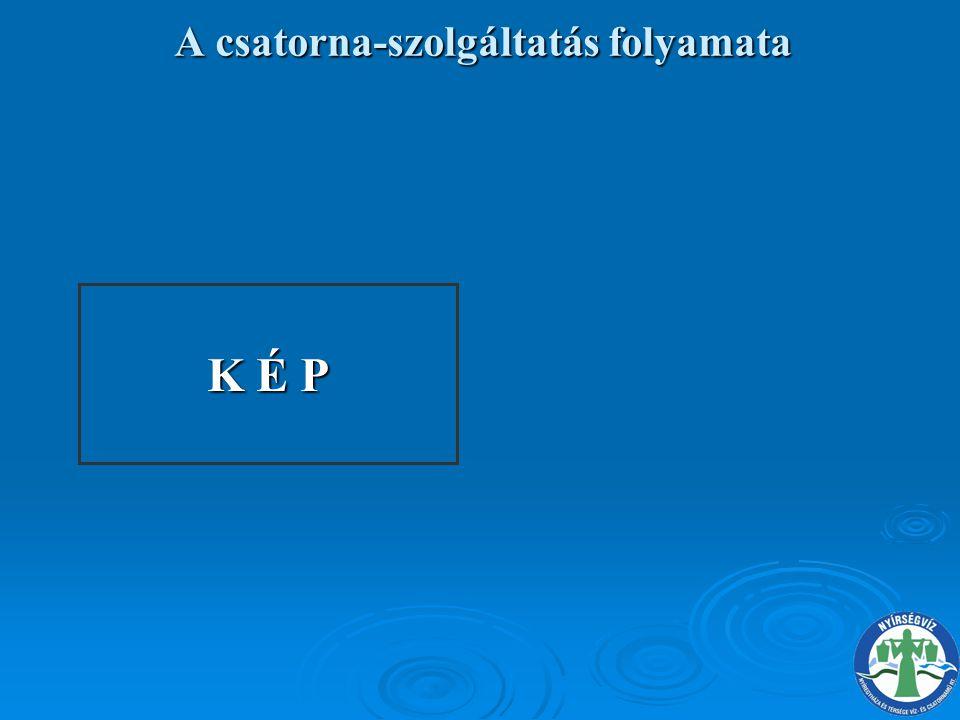 A csatorna-szolgáltatás folyamata K É P