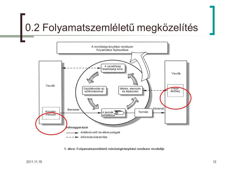 2011.11.18.12 0.2 Folyamatszemléletű megközelítés