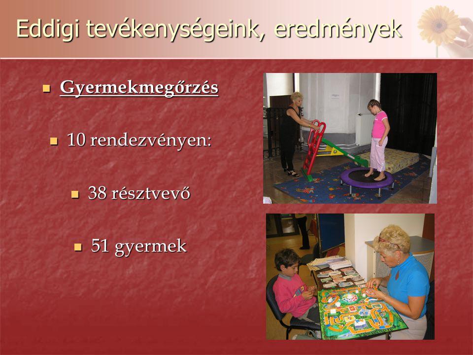 Eddigi tevékenységeink, eredmények Gyermekmegőrzés Gyermekmegőrzés 10 rendezvényen: 10 rendezvényen: 38 résztvevő 38 résztvevő 51 gyermek 51 gyermek
